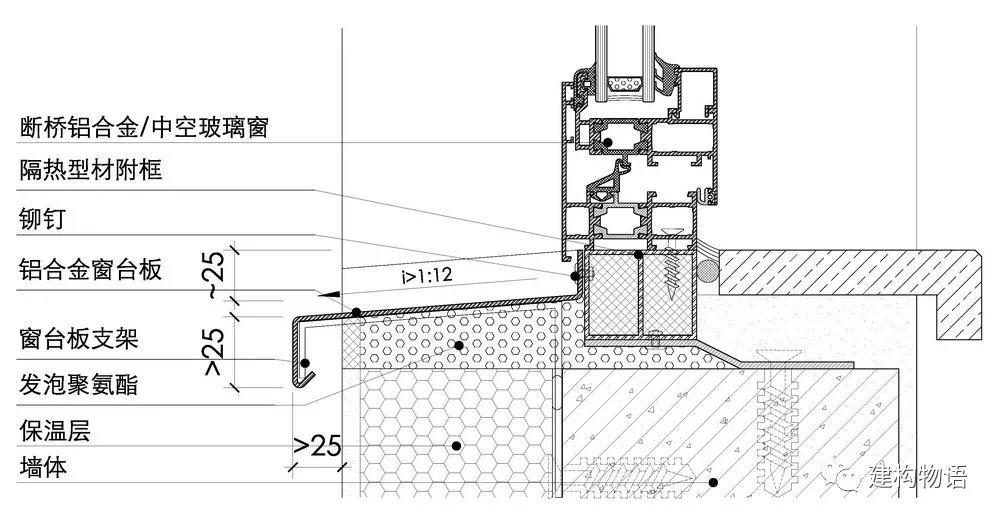 经过四十年的改革开放,中国建筑,一方面有举世瞩目的国家级重点工程,一方面又是普遍存在的、大量的、粗制滥造的建筑。粗制滥造体现在很多方面,设计、现场施工、部品专业厂商。 窗台板,看似建筑中很小的一个细节,在国内的非幕墙化饰面的建筑上却是触目惊心。   污渍、开裂、起皮是众多涂料窗台的共有特点。  挑出的涂料饰面的窗台板(包括带有平面部分的线脚)更容易出现墙皮脱落、污渍丛生的情况。  没有挑出的窗台板,雨水冲刷更容易在涂料墙面上留下污渍。 也难怪现实中的窗台如此,从设计之初我们就是以一种粗制滥造的态度对待窗